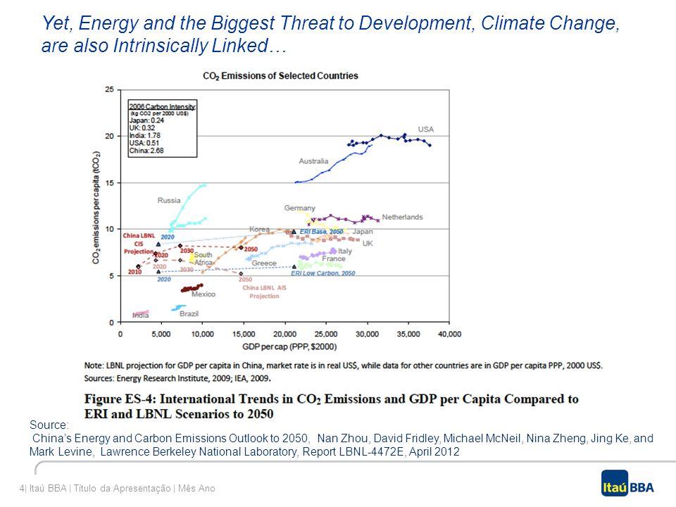 4| Itaú BBA | Título da Apresentação | Mês Ano Yet, Energy and the Biggest Threat to Development, Climate Change, are also Intrinsically Linked… Sourc
