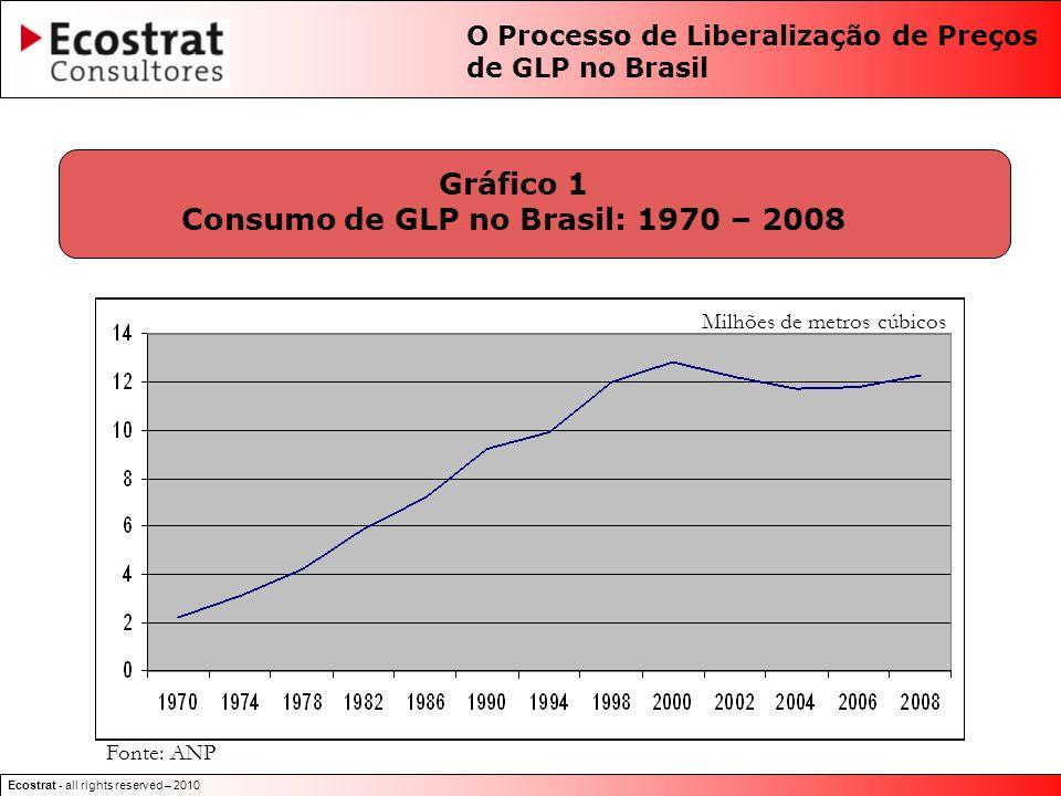 Ecostrat - all rights reserved – 2010 Gráfico 1 Consumo de GLP no Brasil: 1970 – 2008 Fonte: ANP Milhões de metros cúbicos O Processo de Liberalização de Preços de GLP no Brasil