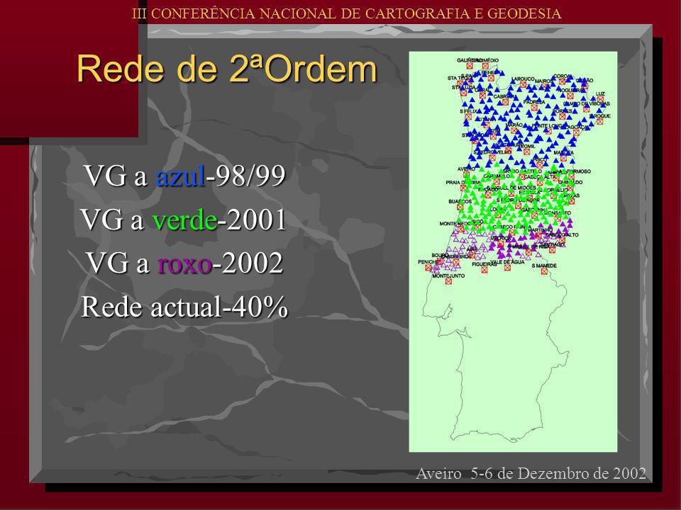 Rede de 2ªOrdem Rede de 2ªOrdem VG a azul-98/99 VG a verde-2001 VG a roxo-2002 Rede actual-40% Aveiro 5-6 de Dezembro de 2002 III CONFERÊNCIA NACIONAL DE CARTOGRAFIA E GEODESIA