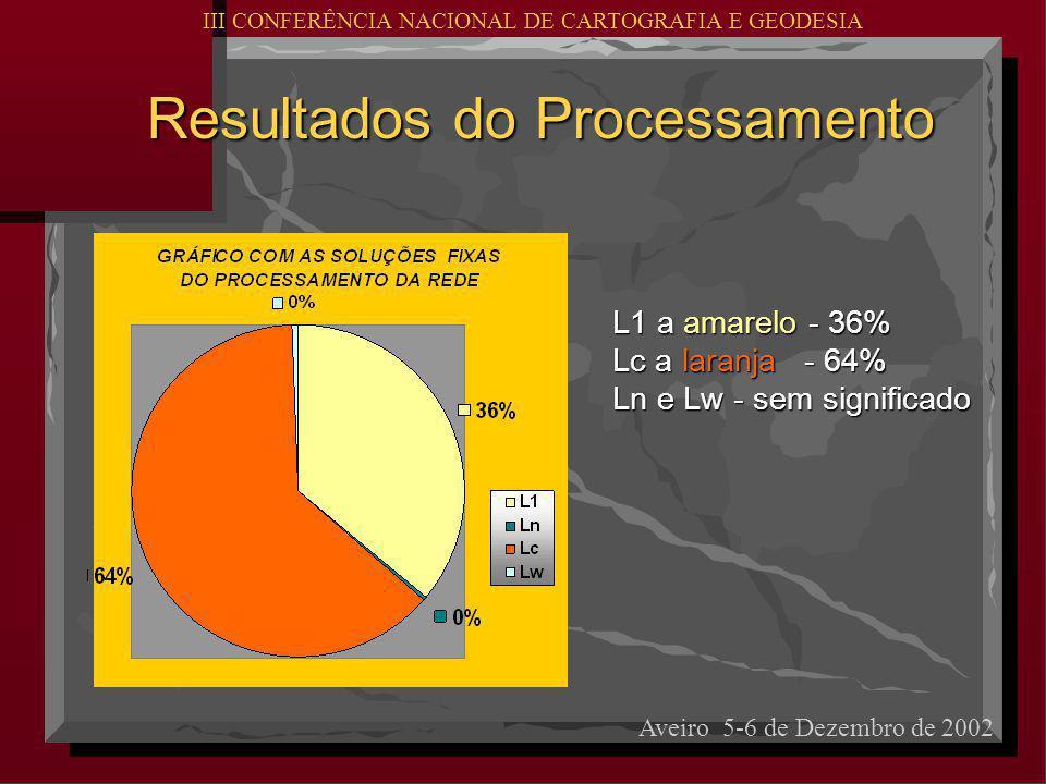 Resultados do Processamento Resultados do Processamento Aveiro 5-6 de Dezembro de 2002 III CONFERÊNCIA NACIONAL DE CARTOGRAFIA E GEODESIA L1 a amarelo - 36% Lc a laranja - 64% Ln e Lw - sem significado