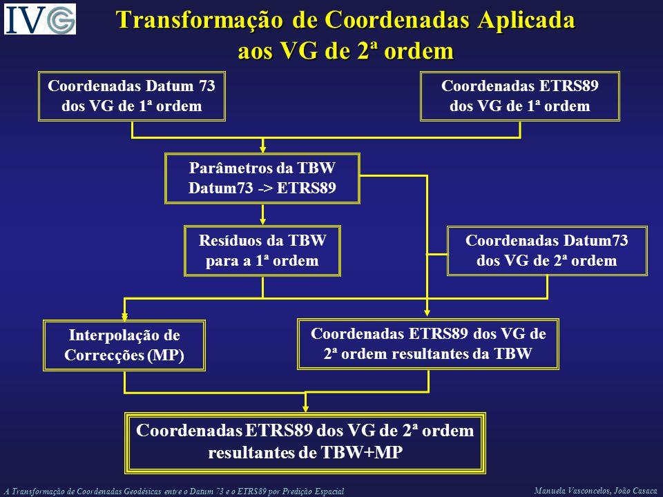 A Transformação de Coordenadas Geodésicas entre o Datum 73 e o ETRS89 por Predição Espacial Manuela Vasconcelos, João Casaca Transformação de Coordenadas Aplicada aos VG de 2ª ordem Coordenadas Datum 73 dos VG de 1ª ordem Coordenadas ETRS89 dos VG de 1ª ordem Parâmetros da TBW Datum73 -> ETRS89 Resíduos da TBW para a 1ª ordem Interpolação de Correcções (MP) Coordenadas ETRS89 dos VG de 2ª ordem resultantes de TBW+MP Coordenadas ETRS89 dos VG de 2ª ordem resultantes da TBW Coordenadas Datum73 dos VG de 2ª ordem