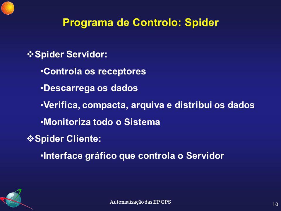 Automatização das EP GPS 11 Programa de Controlo: Spider  O programa averigua da qualidade dos dados obtidos das EP GPS  Monitoriza as várias ligações e a operacionalidade de todo o sistema  Gera avisos que são enviados por e-mail para o/os supervisores do sistema em caso de problema