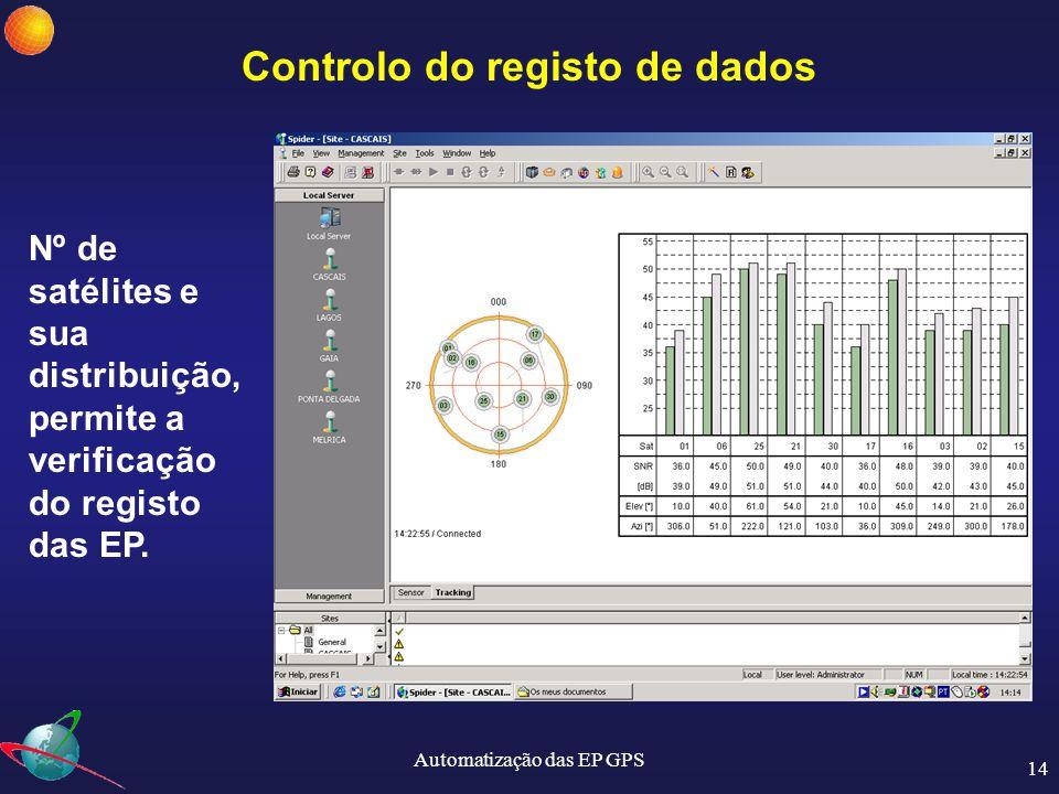 Automatização das EP GPS 15 Série Temporal de Cascais Mudança Spider e firmware Outubro 2003 Pela análise das séries temporais e dos soluções semanais tem-se verificado a mesma qualidade dos dados.