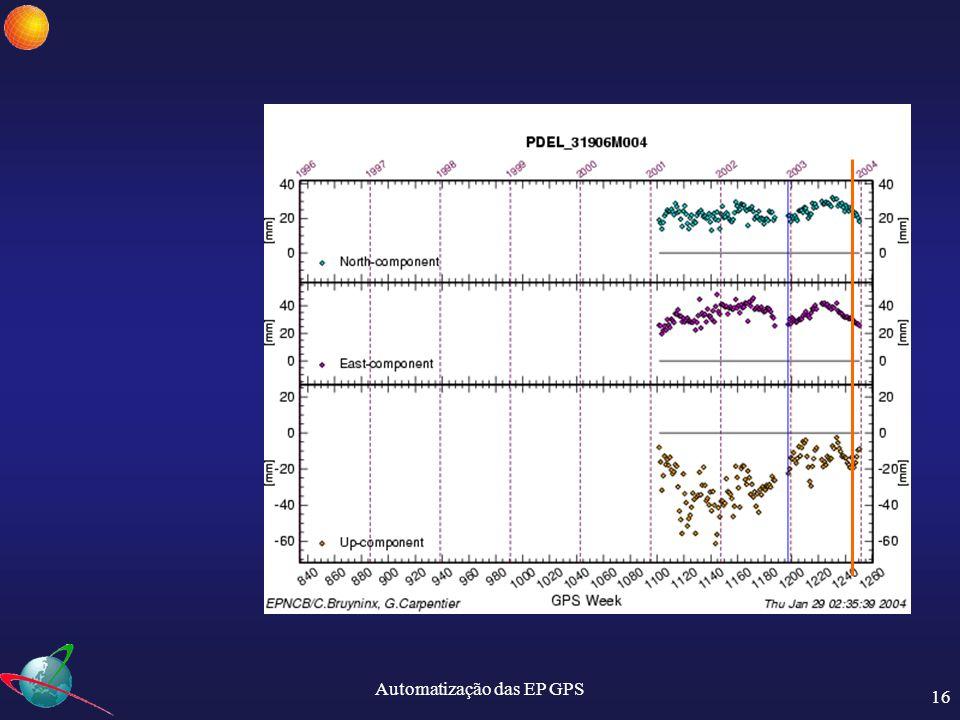 Automatização das EP GPS 17 A fase de testes ainda decorre, mas o objectivo principal já foi atingido: Projectos Futuros: 1.Envio de ficheiros horários para a EPN: CASC.