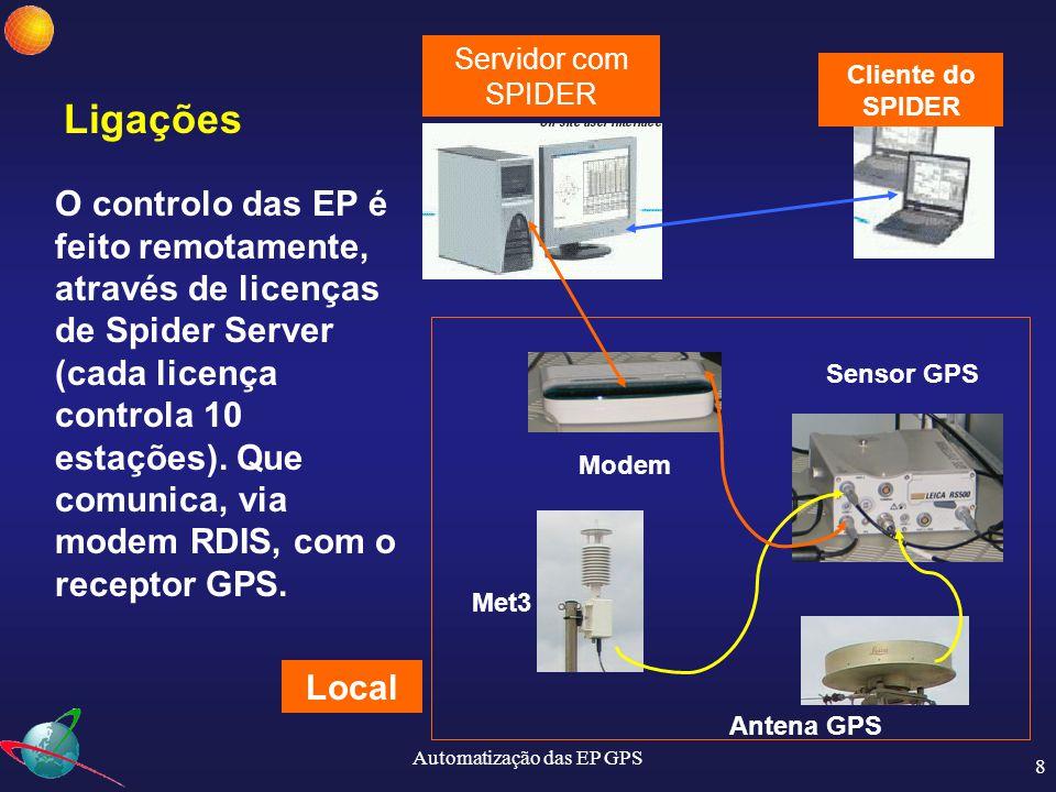 Automatização das EP GPS 9 Programa de Controlo: Spider  PC com W2000  SQL Server 2000 - BD  Modem RDIS (no caso do IGP)  Ligação TCP/IP (distribuição dos dados) Corre como serviço do Windows arranque automático  Depois de devidamente configurado não é necessário intervenção  A ligação aos vários sensores é estabelecida automaticamente pelo programa
