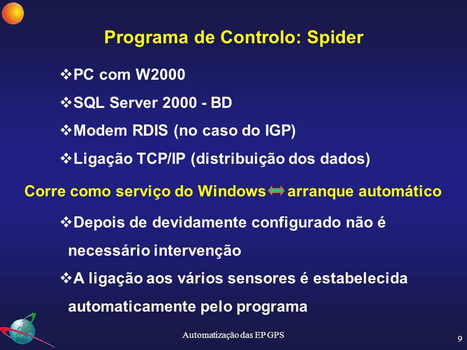 Automatização das EP GPS 10 Programa de Controlo: Spider  Spider Servidor: Controla os receptores Descarrega os dados Verifica, compacta, arquiva e distribui os dados Monitoriza todo o Sistema  Spider Cliente: Interface gráfico que controla o Servidor