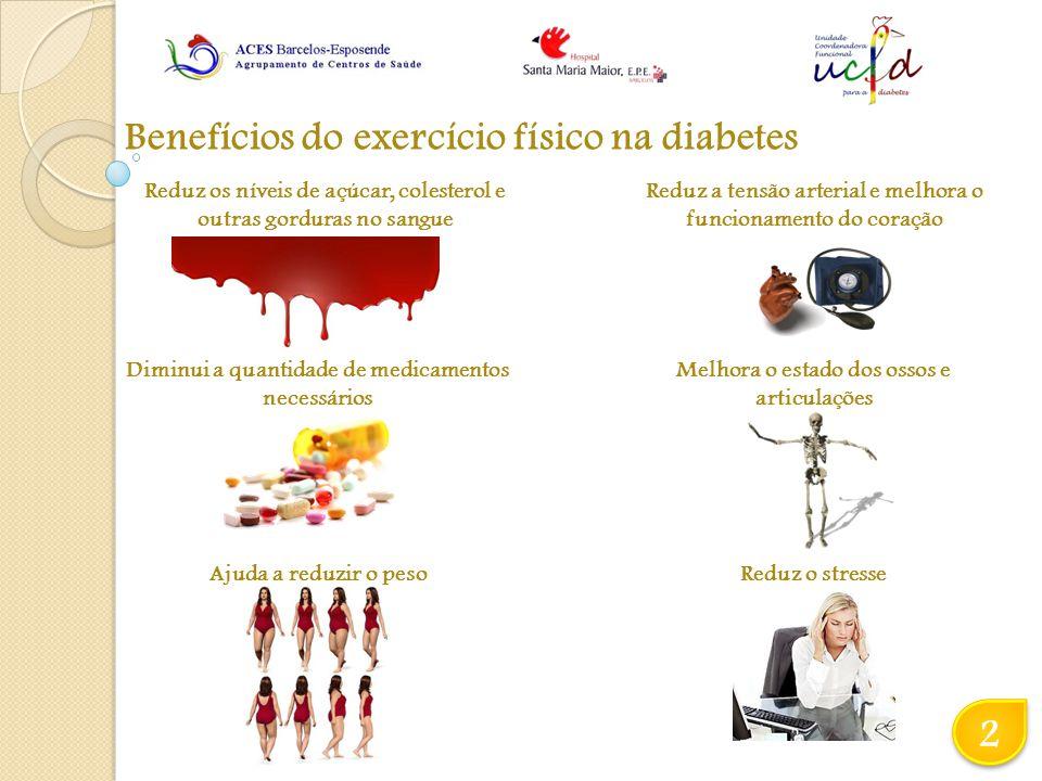 Benefícios do exercício físico na diabetes 2 2 Reduz os níveis de açúcar, colesterol e outras gorduras no sangue Reduz a tensão arterial e melhora o funcionamento do coração Diminui a quantidade de medicamentos necessários Melhora o estado dos ossos e articulações Ajuda a reduzir o pesoReduz o stresse
