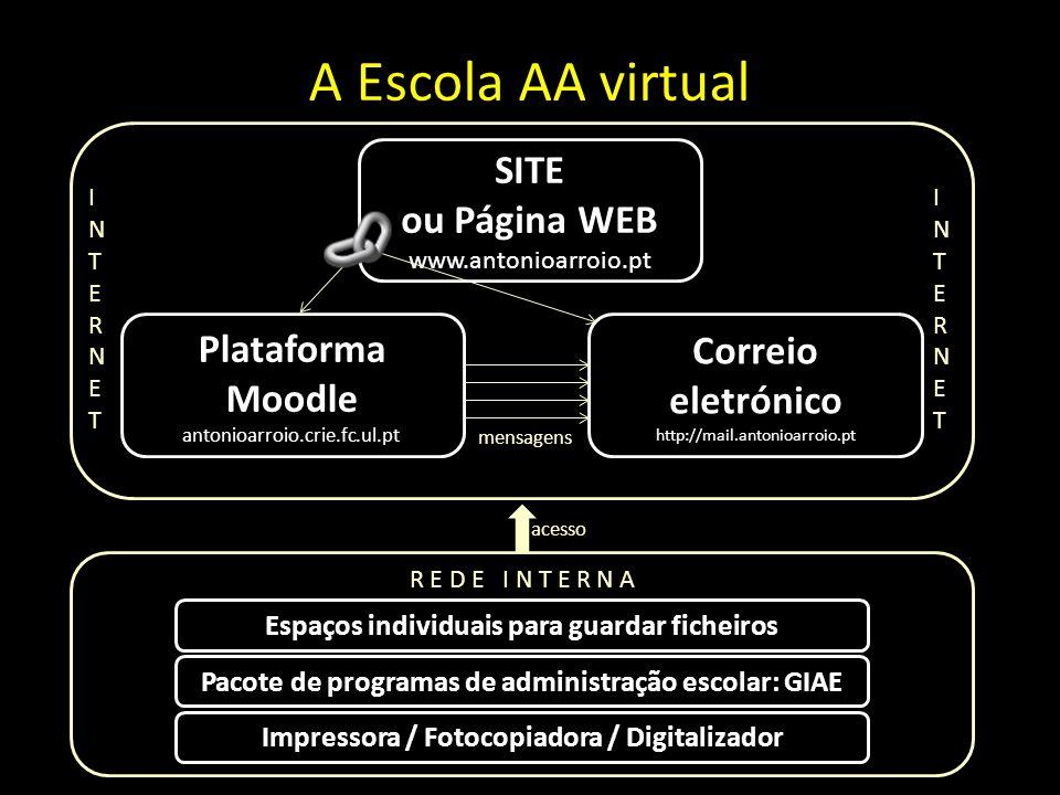 A Escola AA virtual INTERNETINTERNET INTERNETINTERNET SITE ou Página WEB www.antonioarroio.pt Plataforma Moodle antonioarroio.crie.fc.ul.pt Correio el