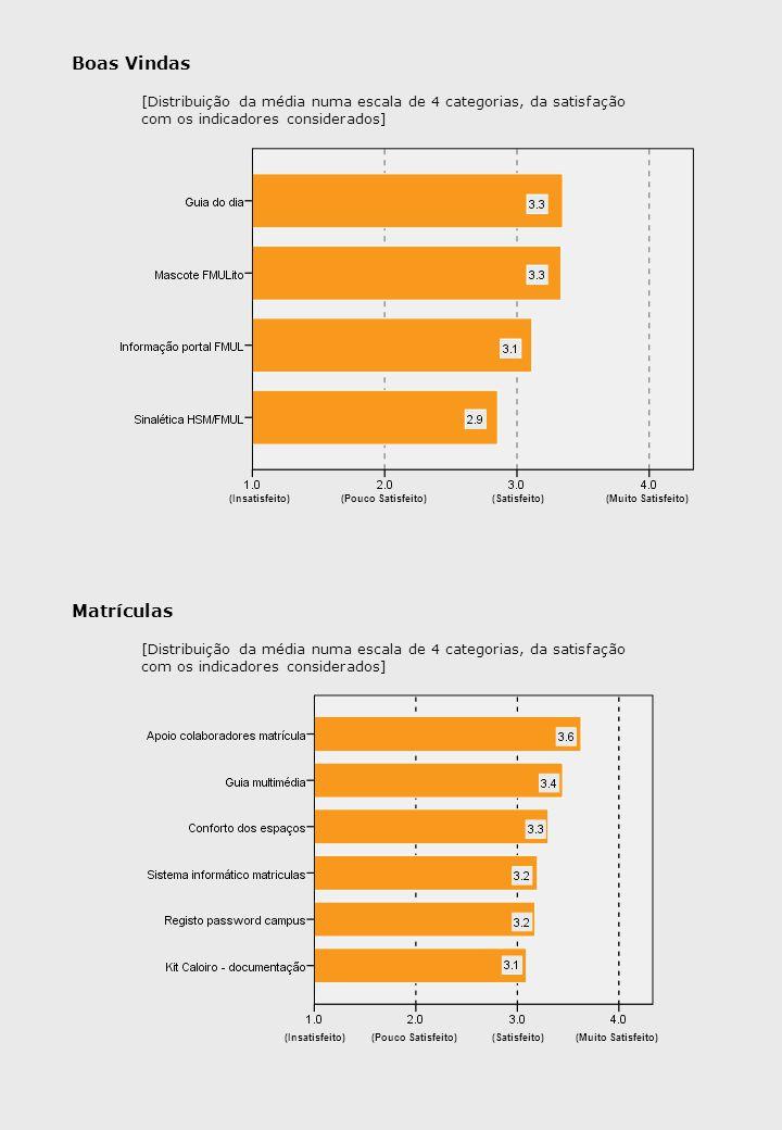 Boas Vindas Matrículas (Insatisfeito)(Pouco Satisfeito)(Satisfeito)(Muito Satisfeito) (Insatisfeito)(Pouco Satisfeito)(Satisfeito) (Muito Satisfeito) [Distribuição da média numa escala de 4 categorias, da satisfação com os indicadores considerados]