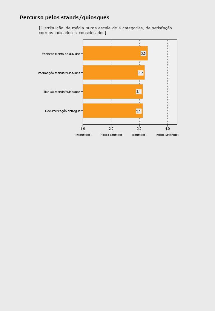 Percurso pelos stands/quiosques (Insatisfeito)(Pouco Satisfeito)(Satisfeito)(Muito Satisfeito) [Distribuição da média numa escala de 4 categorias, da satisfação com os indicadores considerados]
