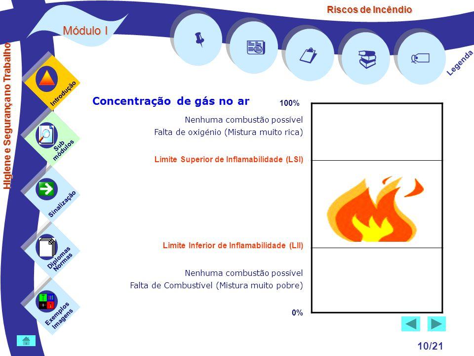 Riscos de Incêndio Módulo I 10/21 Exemplos Imagens Sub módulos Sinalização Diplomas Normas Introdução      Legenda Higiene e Segurança no Trabalho Concentração de gás no ar Limite Superior de Inflamabilidade (LSI) Limite Inferior de Inflamabilidade (LII) 100% 0% Nenhuma combustão possível Falta de oxigénio (Mistura muito rica) Nenhuma combustão possível Falta de Combustível (Mistura muito pobre)