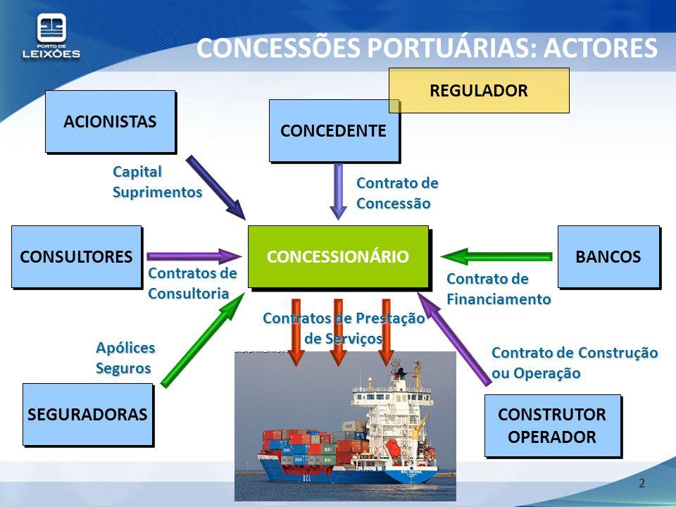 2 Contrato de Construção ou Operação CONCESSIONÁRIO BANCOS CONSULTORES ACIONISTAS CONCEDENTE REGULADOR SEGURADORAS CONSTRUTOR OPERADOR Contrato de Con