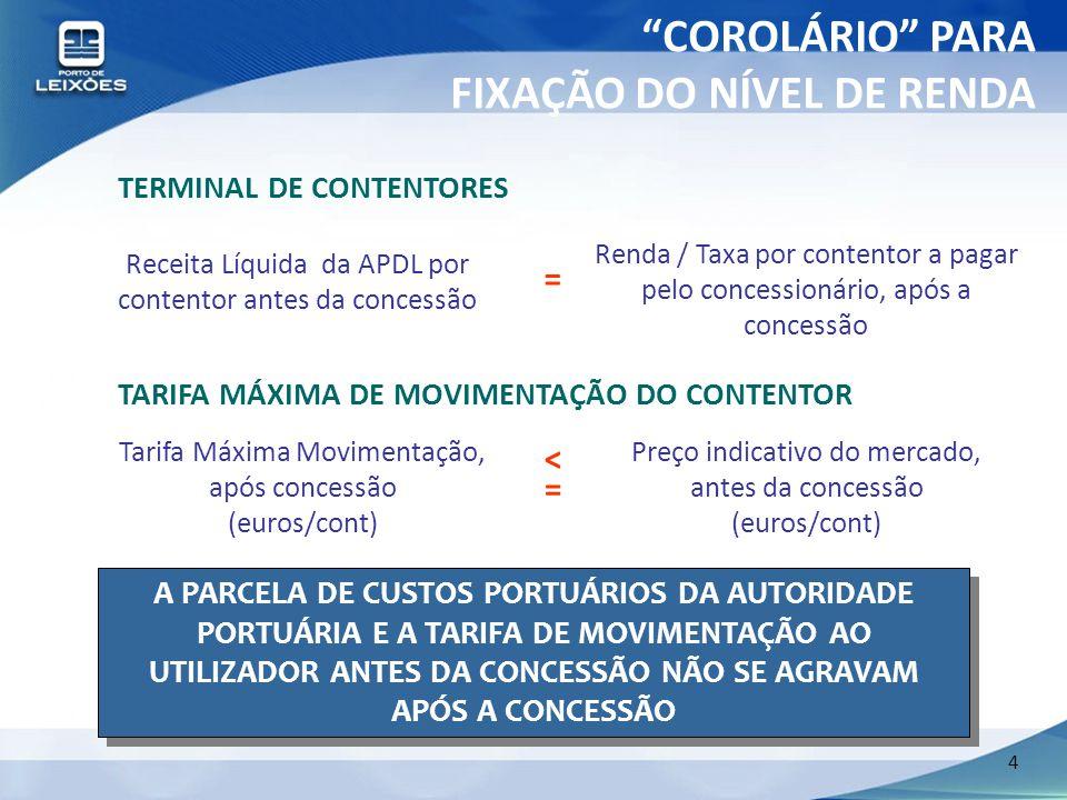 4 TERMINAL DE CONTENTORES Receita Líquida da APDL por contentor antes da concessão Renda / Taxa por contentor a pagar pelo concessionário, após a conc
