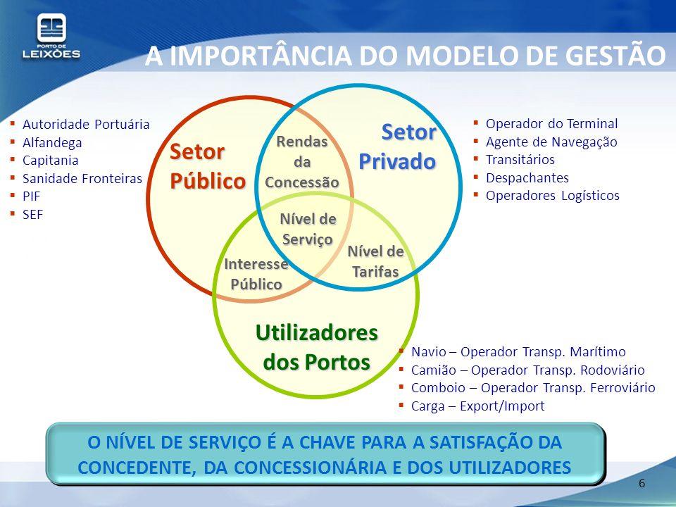 6 A IMPORTÂNCIA DO MODELO DE GESTÃO SetorPúblico SetorPrivado Utilizadores dos Portos Nível de Serviço InteressePúblico Nível de Tarifas RendasdaConce