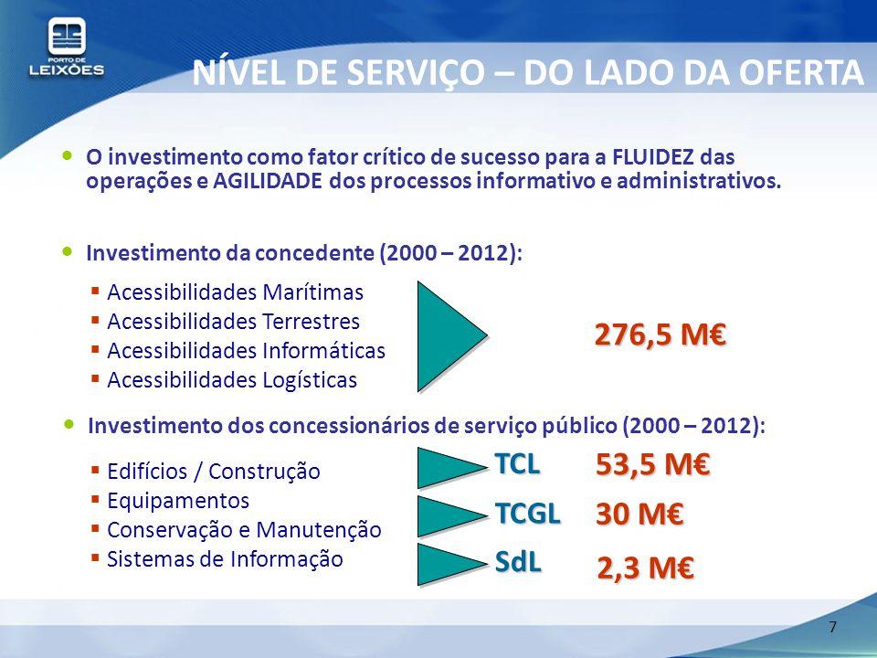 7 NÍVEL DE SERVIÇO – DO LADO DA OFERTA O investimento como fator crítico de sucesso para a FLUIDEZ das operações e AGILIDADE dos processos informativo