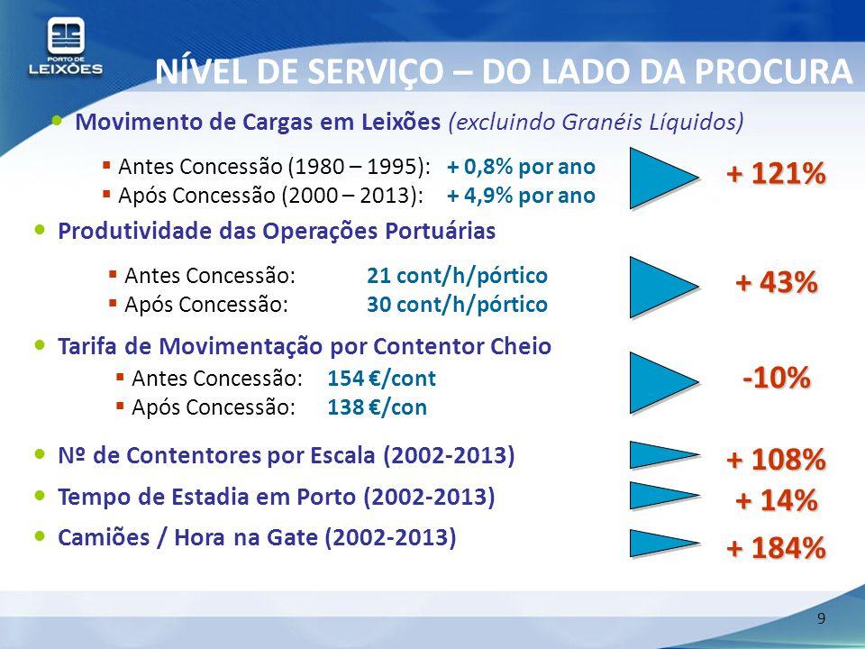 9 NÍVEL DE SERVIÇO – DO LADO DA PROCURA  Antes Concessão (1980 – 1995):+ 0,8% por ano  Após Concessão (2000 – 2013):+ 4,9% por ano Movimento de Carg