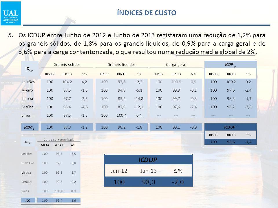 5.Os ICDUP entre Junho de 2012 e Junho de 2013 registaram uma redução de 1,2% para os granéis sólidos, de 1,8% para os granéis líquidos, de 0,9% para