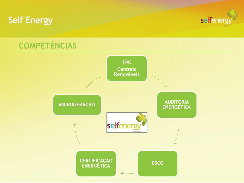 Centrais Solares de Reforço de Redes, Públicas ou Privadas Electrificação solar de Zonas remotas Eficiência Energética Nas Cidades: iluminação, solar térmico, frio, auditoria, backup,… Mini-hídricas e eólicas descentralizadas A Self Energy é especialista em energias renováveis e eficiência energética, gerando energia com o sol, vento ou rios, eletrificando zonas rurais e tornando as cidades mais eficientes Âmbito da Self Energy em Angola e Moçambique