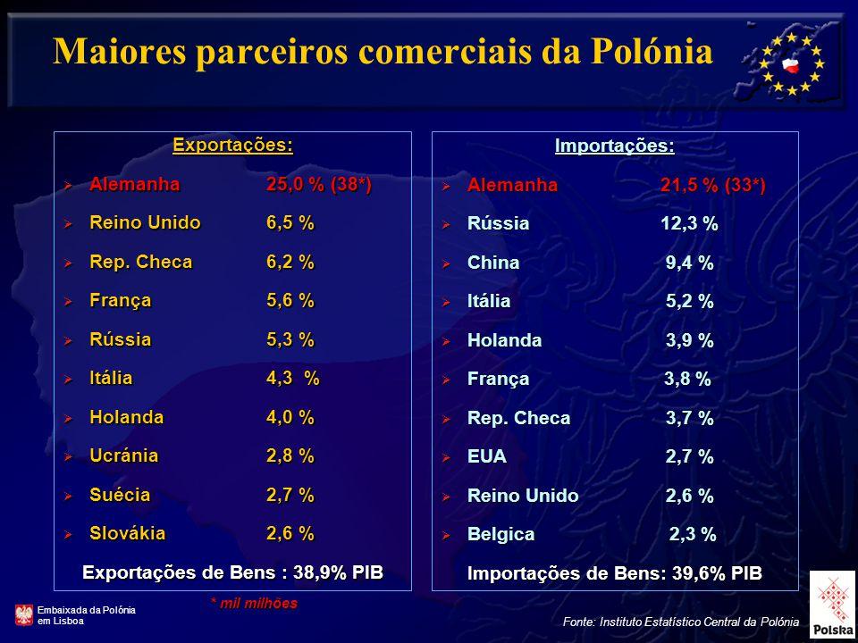 Maiores parceiros comerciais da Polónia Exportações:  Alemanha 25,0 % (38*)  Reino Unido 6,5 %  Rep.