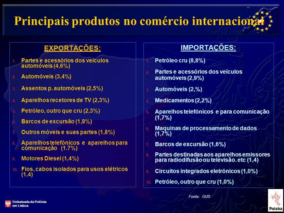 10 Principais produtos no comércio internacional EXPORTAÇÕES: 1.