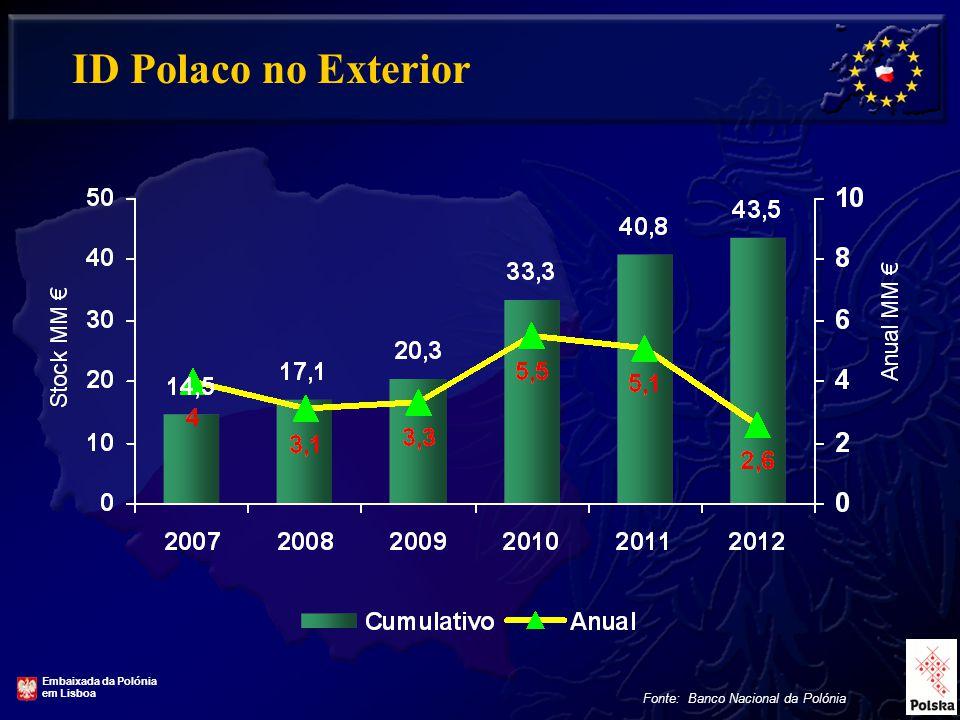 12 ID Polaco no Exterior Fonte: Banco Nacional da Polónia Embaixada da Polónia em Lisboa