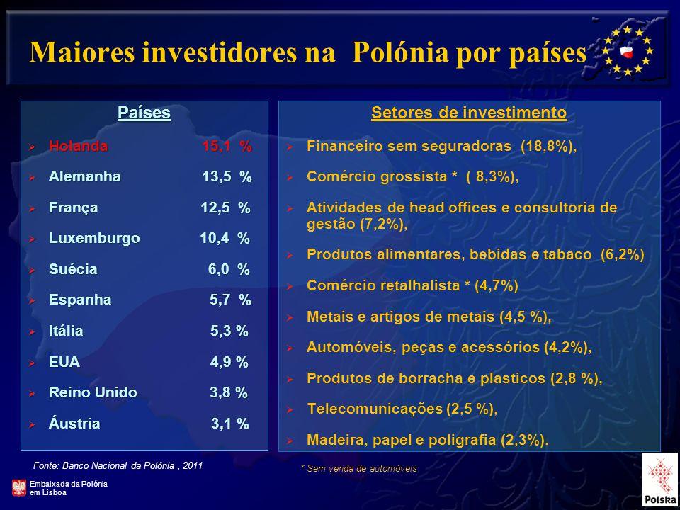13 Maiores investidores na Polónia por países Países  Holanda 15,1 %  Alemanha 13,5 %  França 12,5 %  Luxemburgo 10,4 %  Suécia 6,0 %  Espanha 5,7 %  Itália 5,3 %  EUA 4,9 %  Reino Unido 3,8 %  Áustria 3,1 % Fonte: Banco Nacional da Polónia, 2011 Setores de investimento  Financeiro sem seguradoras (18,8%),  Comércio grossista * ( 8,3%),  Atividades de head offices e consultoria de gestão (7,2%),  Produtos alimentares, bebidas e tabaco (6,2%)  Comércio retalhalista * (4,7%)  Metais e artigos de metais (4,5 %),  Automóveis, peças e acessórios (4,2%),  Produtos de borracha e plasticos (2,8 %),  Telecomunicações (2,5 %),  Madeira, papel e poligrafia (2,3%).