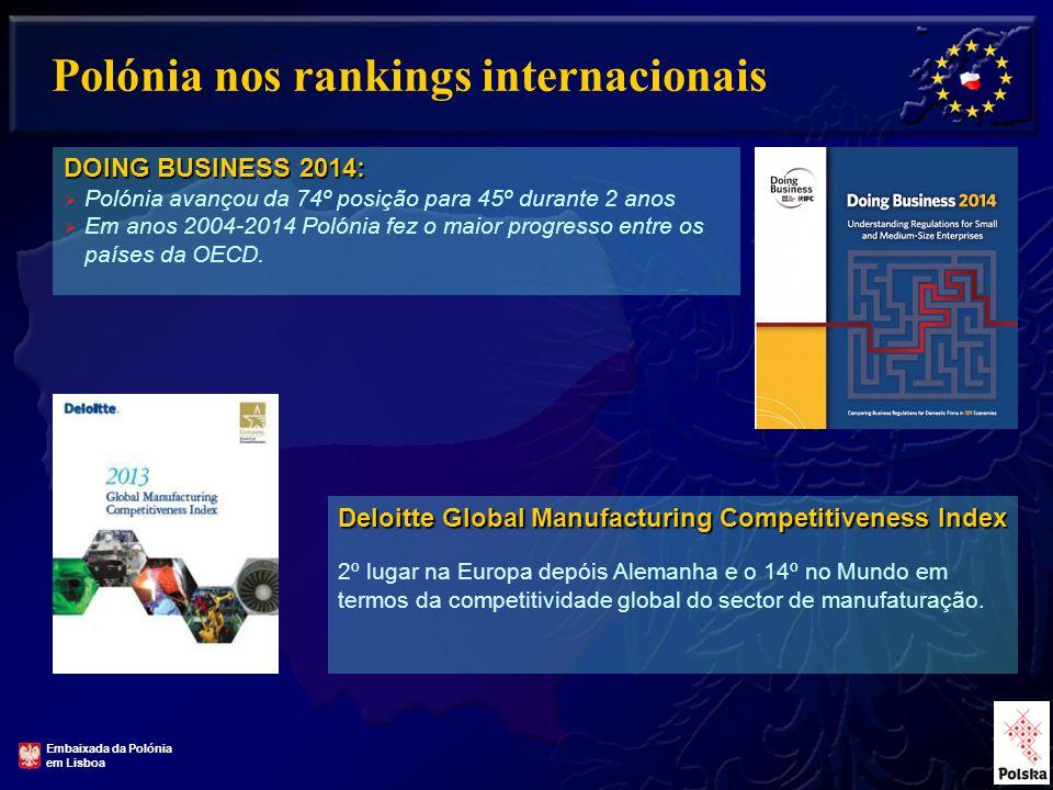 17 Polónia nos rankings internacionais DOING BUSINESS 2014:  Polónia avançou da 74º posição para 45º durante 2 anos  Em anos 2004-2014 Polónia fez o maior progresso entre os países da OECD.