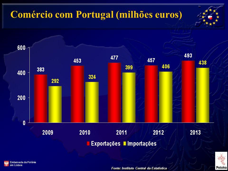 Comércio com Portugal (milhões euros) Fonte: Instituto Central da Estatística Embaixada da Polónia em Lisboa