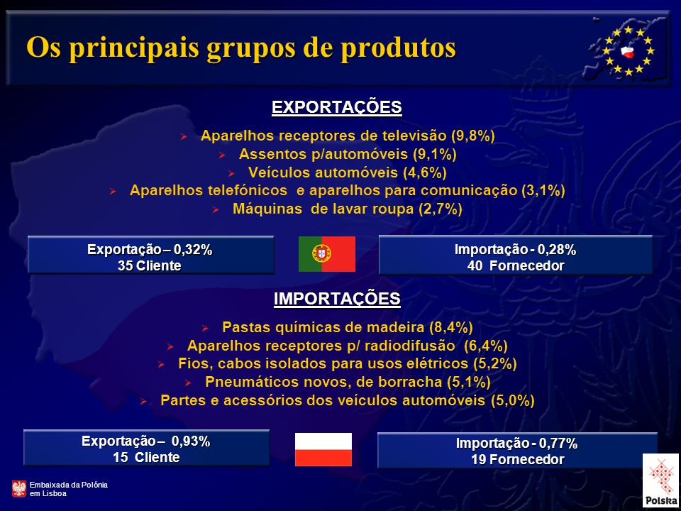 Os principais grupos de produtos EXPORTAÇÕES  Aparelhos receptores de televisão (9,8%)  Assentos p/automóveis (9,1%)  Veículos automóveis (4,6%)  Aparelhos telefónicos e aparelhos para comunicação (3,1%)  Máquinas de lavar roupa (2,7%) IMPORTAÇÕES  Pastas químicas de madeira (8,4%)  Aparelhos receptores p/ radiodifusão (6,4%)  Fios, cabos isolados para usos elétricos (5,2%)  Pneumáticos novos, de borracha (5,1%)  Partes e acessórios dos veículos automóveis (5,0%) Exportação – 0,32% 35 Cliente Importação - 0,28% 40 Fornecedor Exportação – 0,93% 15 Cliente Importação - 0,77% 19 Fornecedor Embaixada da Polónia em Lisboa