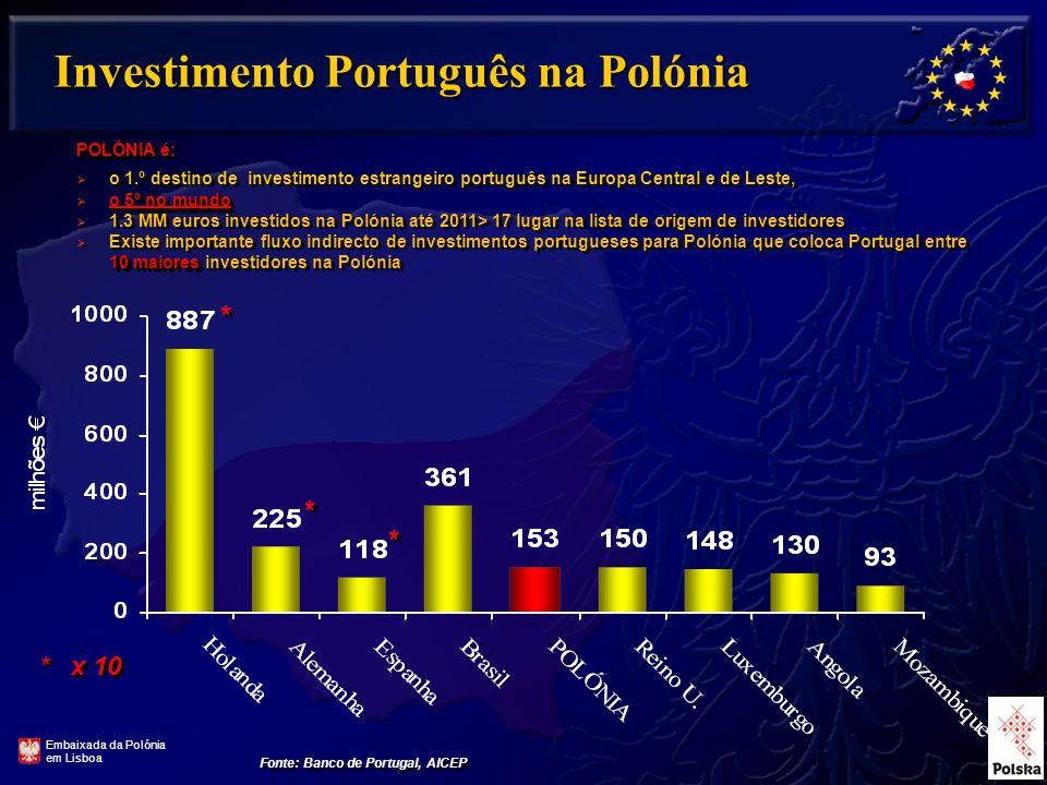 Investimento Português na Polónia Fonte: Banco de Portugal, AICEP POLÓNIA é POLÓNIA é:  o 1.º destino de investimento estrangeiro português na Europa Central e de Leste, º no mundo  o 5º no mundo  1.3 MM euros investidos na Polónia até 2011> 17 lugar na lista de origem de investidores 10 maiores  Existe importante fluxo indirecto de investimentos portugueses para Polónia que coloca Portugal entre 10 maiores investidores na Polónia POLÓNIA é POLÓNIA é:  o 1.º destino de investimento estrangeiro português na Europa Central e de Leste, º no mundo  o 5º no mundo  1.3 MM euros investidos na Polónia até 2011> 17 lugar na lista de origem de investidores 10 maiores  Existe importante fluxo indirecto de investimentos portugueses para Polónia que coloca Portugal entre 10 maiores investidores na Polónia Embaixada da Polónia em Lisboa * x 10 * * * * * *