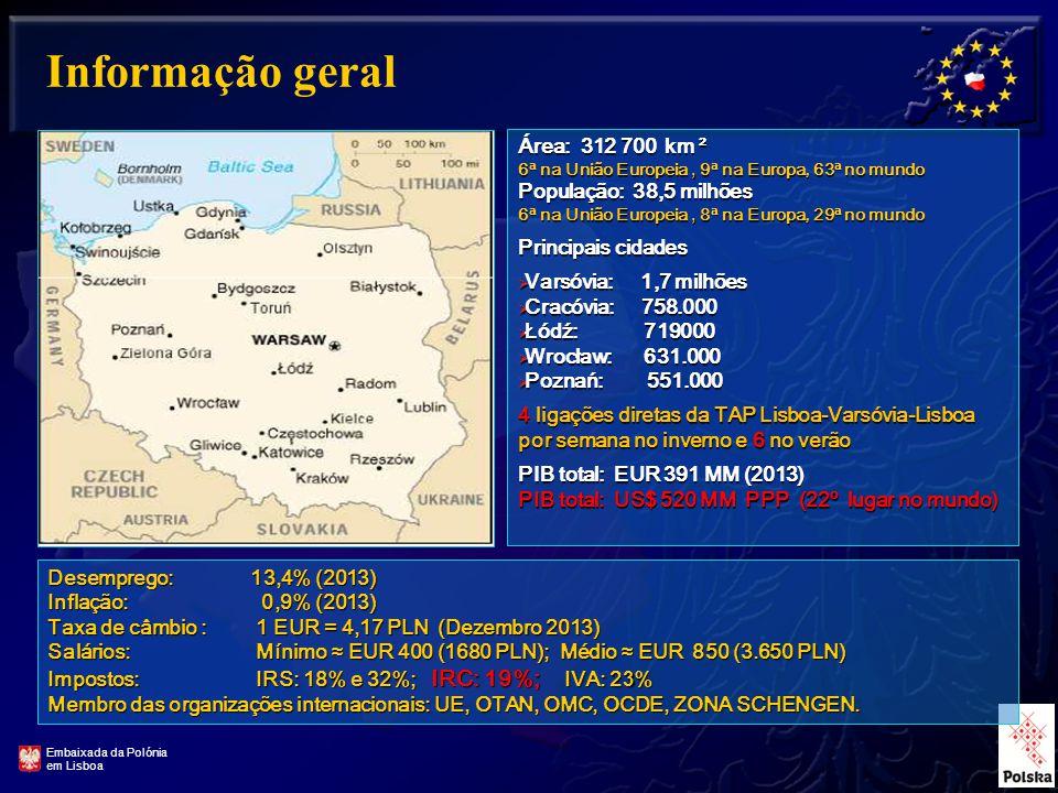 3 Área: 312 700 km ² 6ª na União Europeia, 9ª na Europa, 63ª no mundo População: 38,5 milhões 6ª na União Europeia, 8ª na Europa, 29ª no mundo Principais cidades  Varsóvia: 1,7 milhões  Cracóvia: 758.000  Łódź: 719000  Wrocław: 631.000  Poznań: 551.000 4 ligações diretas da TAP Lisboa-Varsóvia-Lisboa por semana no inverno e 6 no verão PIB total: EUR 391 MM (2013) PIB total: US$ 520 MM PPP (22º lugar no mundo) Informação geral Embaixada da Polónia em Lisboa Desemprego: 13,4% (2013) Inflação: 0,9% (2013) Taxa de câmbio : 1 EUR = 4,17 PLN (Dezembro 2013) Salários: Mínimo ≈ EUR 400 (1680 PLN); Médio ≈ EUR 850 (3.650 PLN) Impostos: IRS: 18% e 32%; IRC: 19%; IVA: 2 3 % Membro das organizações internacionais: UE, OTAN, OMC, OCDE, ZONA SCHENGEN.