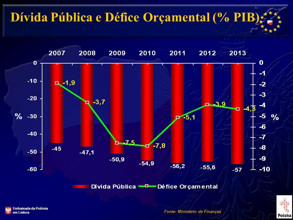 6 Dívida Pública e Défice Orçamental (% PIB) Fonte: Ministério de Finanças Embaixada da Polónia em Lisboa
