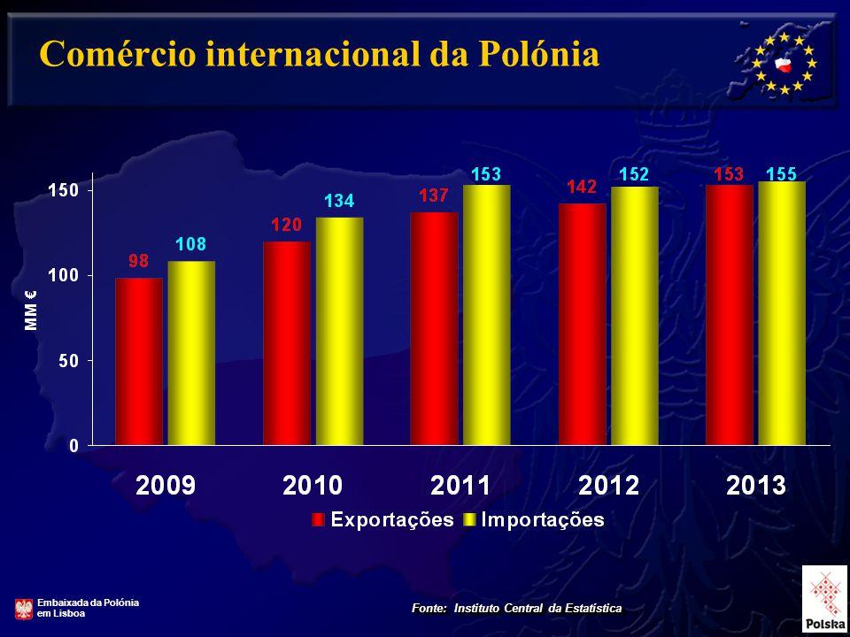 Comércio internacional da Polónia Fonte: Instituto Central da Estatística Embaixada da Polónia em Lisboa