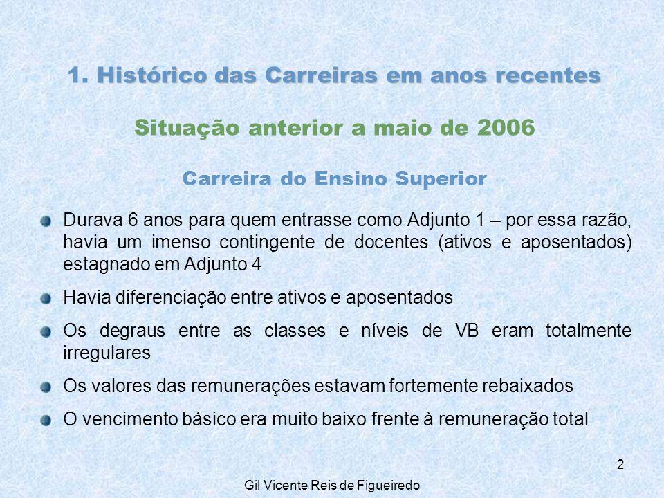 Histórico das Carreiras em anos recentes 1.