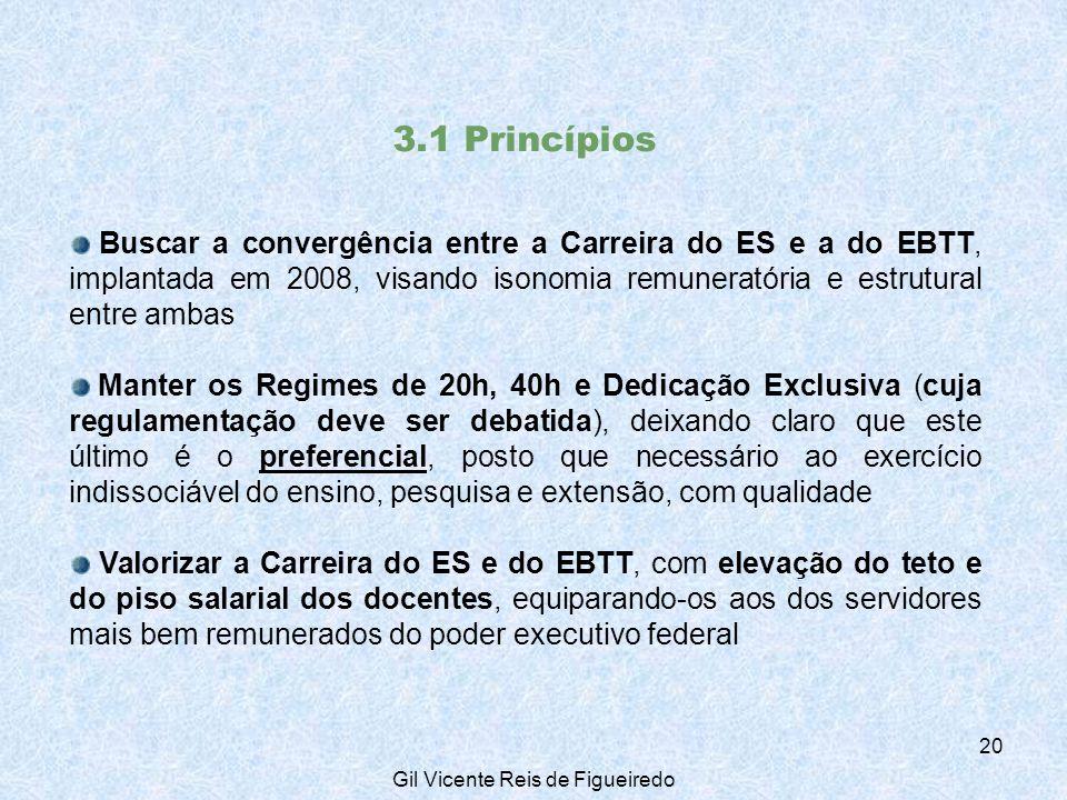 3.1 Princípios Buscar a convergência entre a Carreira do ES e a do EBTT, implantada em 2008, visando isonomia remuneratória e estrutural entre ambas Manter os Regimes de 20h, 40h e Dedicação Exclusiva (cuja regulamentação deve ser debatida), deixando claro que este último é o preferencial, posto que necessário ao exercício indissociável do ensino, pesquisa e extensão, com qualidade Valorizar a Carreira do ES e do EBTT, com elevação do teto e do piso salarial dos docentes, equiparando-os aos dos servidores mais bem remunerados do poder executivo federal 20 Gil Vicente Reis de Figueiredo