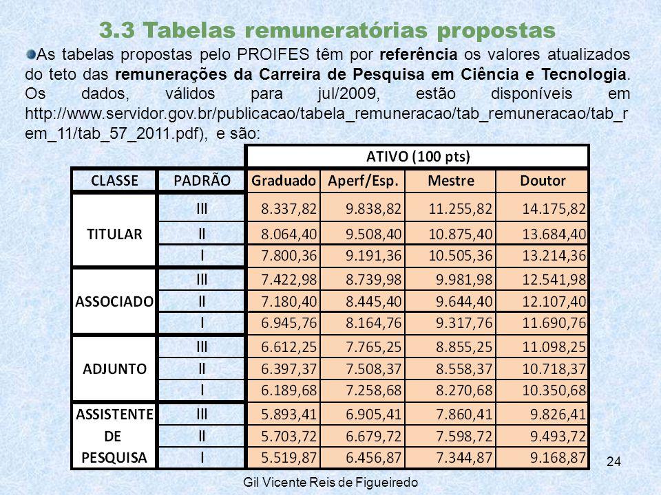 3.3 Tabelas remuneratórias propostas As tabelas propostas pelo PROIFES têm por referência os valores atualizados do teto das remunerações da Carreira de Pesquisa em Ciência e Tecnologia.