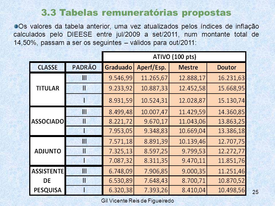 3.3 Tabelas remuneratórias propostas Os valores da tabela anterior, uma vez atualizados pelos índices de inflação calculados pelo DIEESE entre jul/2009 a set/2011, num montante total de 14,50%, passam a ser os seguintes – válidos para out/2011: 25 Gil Vicente Reis de Figueiredo