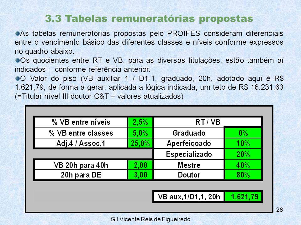 3.3 Tabelas remuneratórias propostas As tabelas remuneratórias propostas pelo PROIFES consideram diferenciais entre o vencimento básico das diferentes classes e níveis conforme expressos no quadro abaixo.