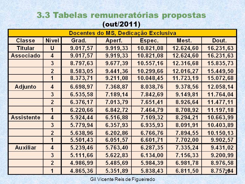 3.3 Tabelas remuneratórias propostas (out/2011) 27 Gil Vicente Reis de Figueiredo