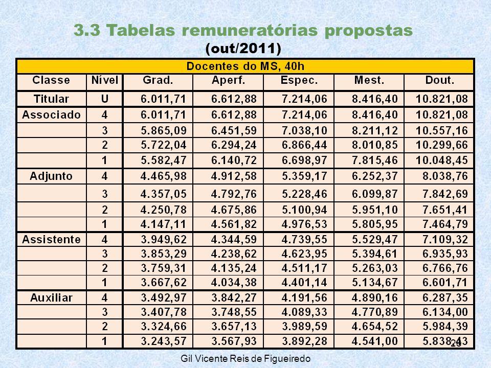 3.3 Tabelas remuneratórias propostas (out/2011) 28 Gil Vicente Reis de Figueiredo