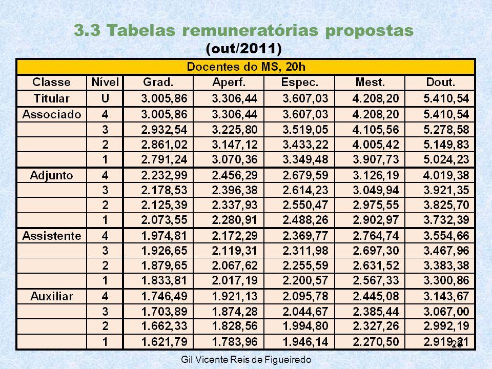3.3 Tabelas remuneratórias propostas (out/2011) 29 Gil Vicente Reis de Figueiredo