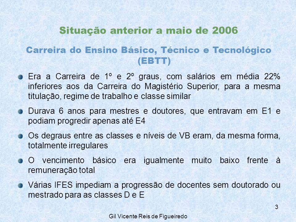 2. Perfil do corpo docente Carreira do EBTT: set/07, ativos 14 Gil Vicente Reis de Figueiredo