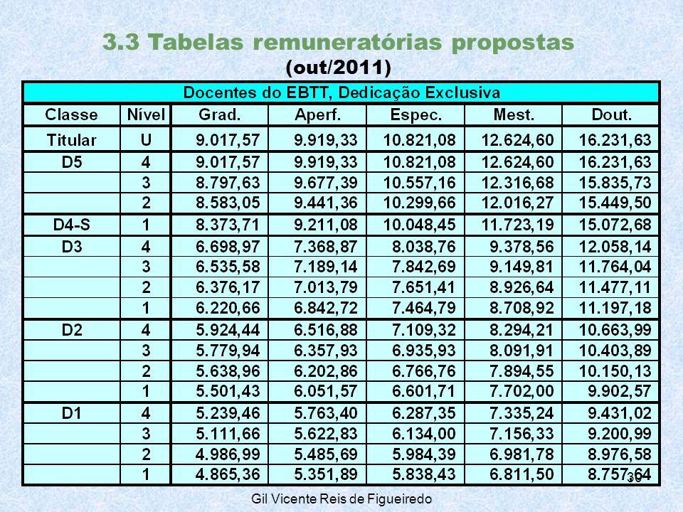 3.3 Tabelas remuneratórias propostas (out/2011) 30 Gil Vicente Reis de Figueiredo