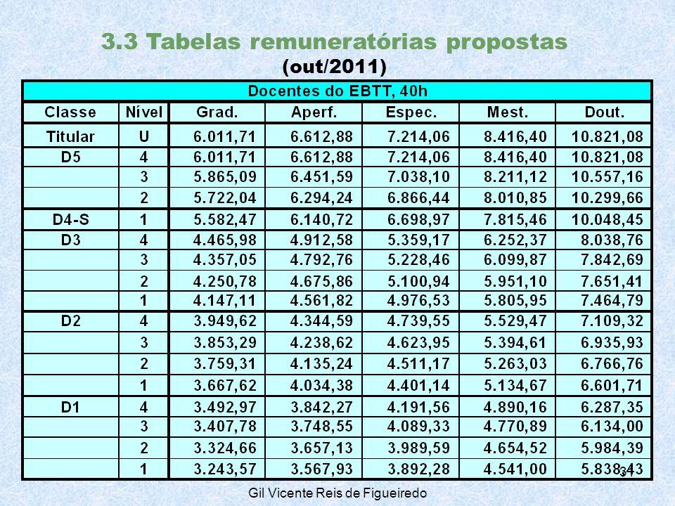 3.3 Tabelas remuneratórias propostas (out/2011) 31 Gil Vicente Reis de Figueiredo