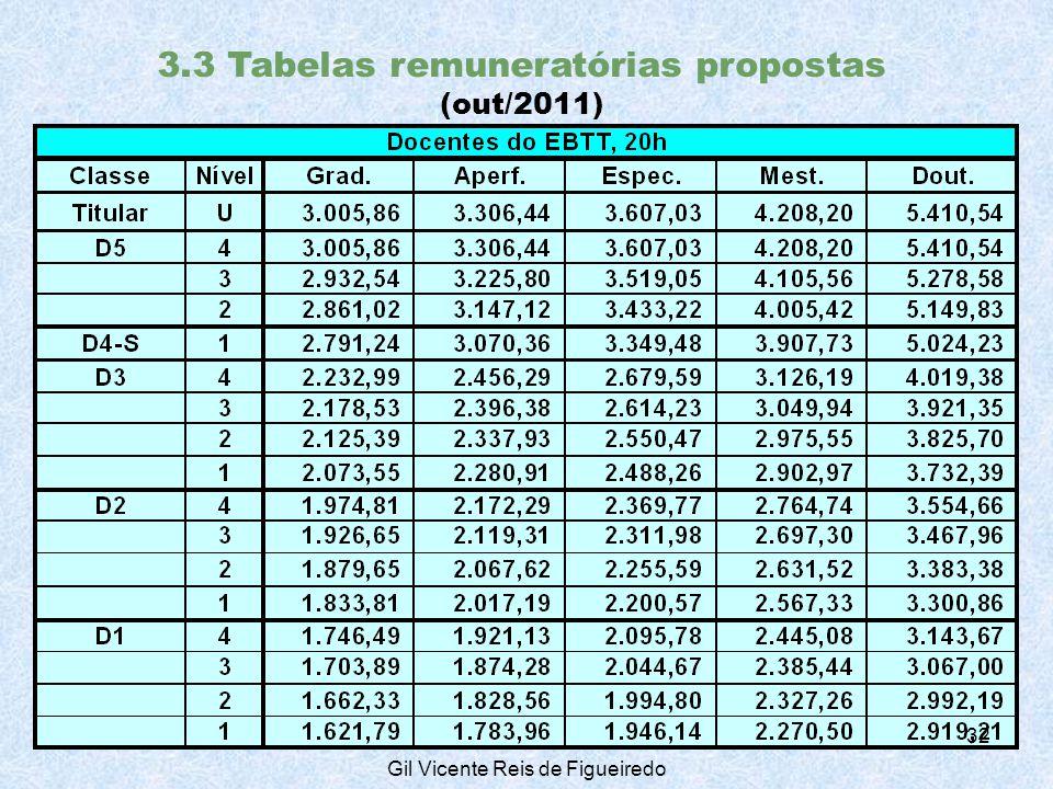 3.3 Tabelas remuneratórias propostas (out/2011) 32 Gil Vicente Reis de Figueiredo