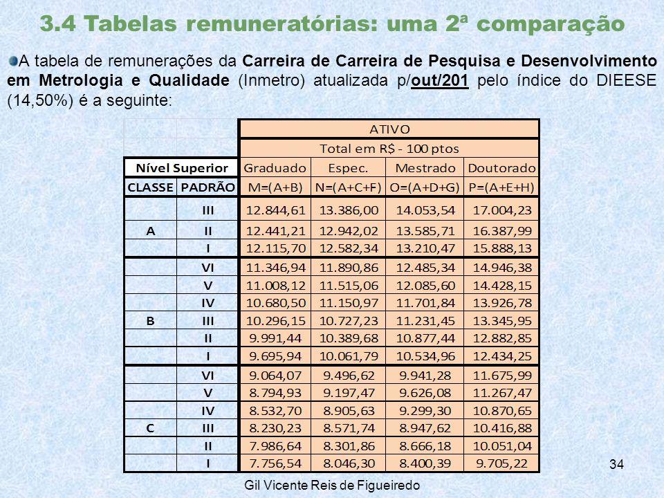 3.4 Tabelas remuneratórias: uma 2ª comparação A tabela de remunerações da Carreira de Carreira de Pesquisa e Desenvolvimento em Metrologia e Qualidade (Inmetro) atualizada p/out/201 pelo índice do DIEESE (14,50%) é a seguinte: 34 Gil Vicente Reis de Figueiredo