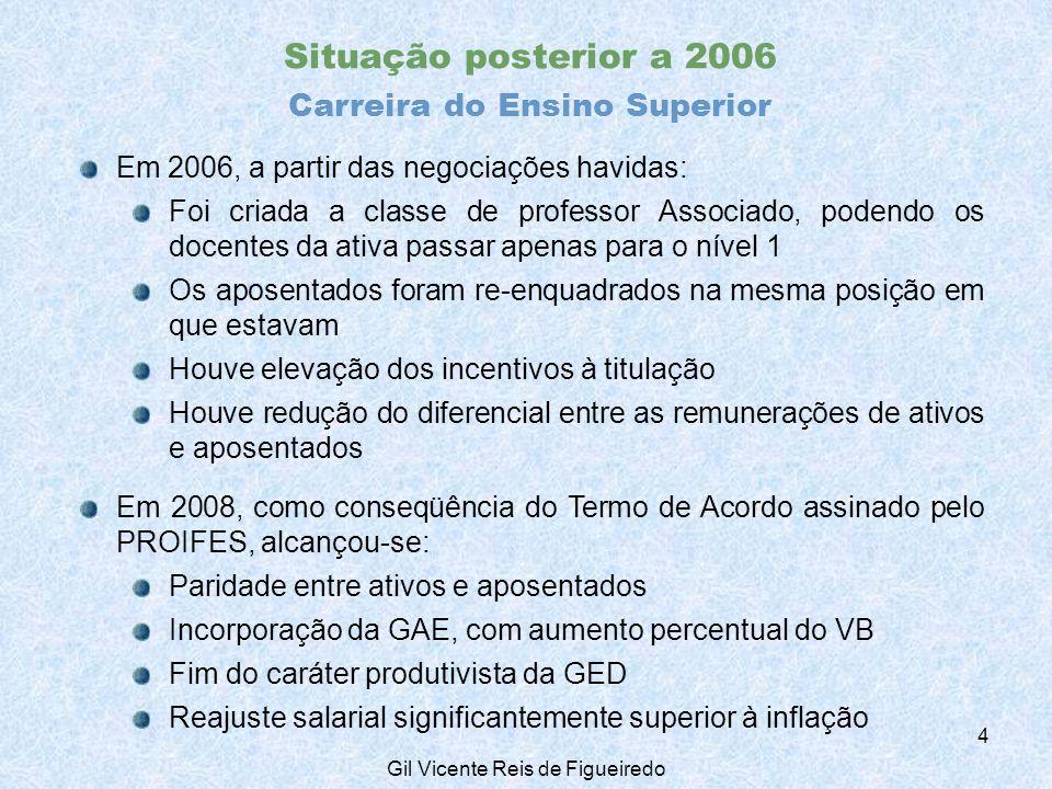 2. Perfil do corpo docente Carreira do EBTT: jul/10, ativos 15 Gil Vicente Reis de Figueiredo