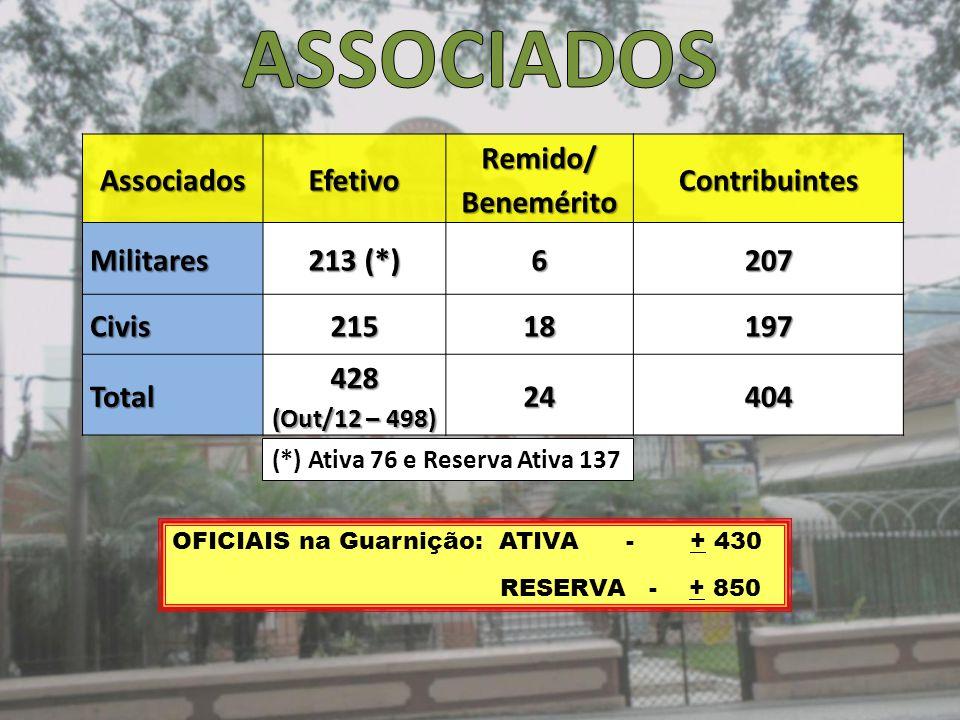 AssociadosEfetivoRemido/BeneméritoContribuintesMilitares 213 (*) 6207 Civis21518197 Total428 (Out/12 – 498) 24404 OFICIAIS na Guarnição: ATIVA - + 430 RESERVA - + 850 (*) Ativa 76 e Reserva Ativa 137