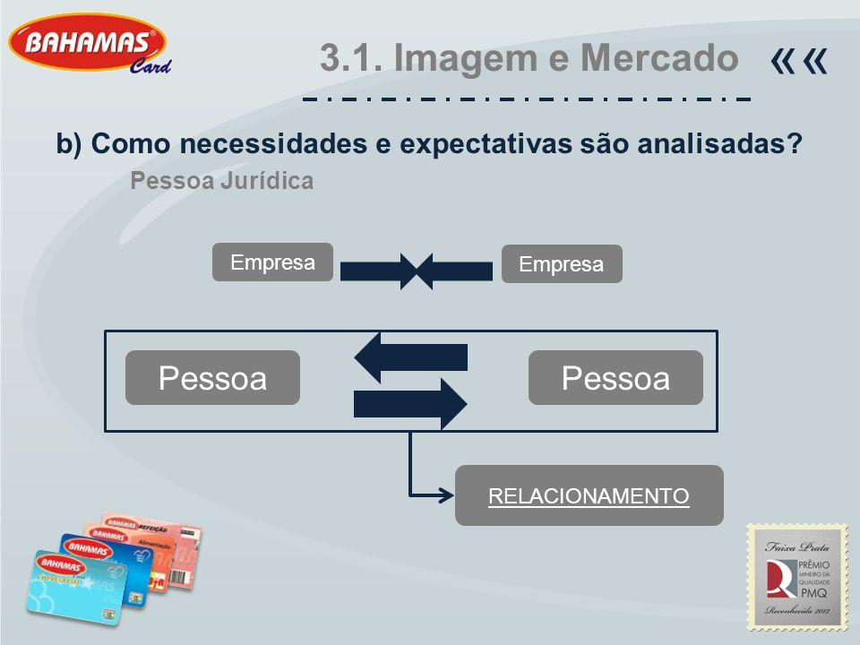 3.1. Imagem e Mercado «« b) Como necessidades e expectativas são analisadas? Pessoa Jurídica Empresa Pessoa RELACIONAMENTO