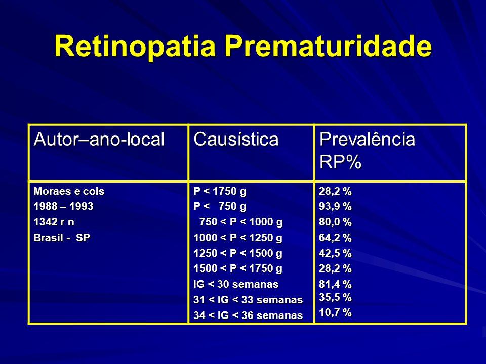 Retinopatia Prematuridade Autor–ano-localCausística Prevalência RP% Moraes e cols 1988 – 1993 1342 r n Brasil - SP P < 1750 g P < 750 g 750 < P < 1000 g 750 < P < 1000 g 1000 < P < 1250 g 1250 < P < 1500 g 1500 < P < 1750 g IG < 30 semanas 31 < IG < 33 semanas 34 < IG < 36 semanas 28,2 % 93,9 % 80,0 % 64,2 % 42,5 % 28,2 % 81,4 % 35,5 % 10,7 %